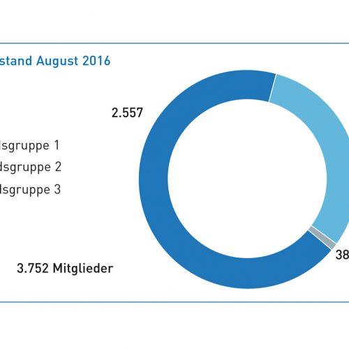 Im August 2016 betrug die Gesamtzahl der Mitglieder der Gütegemeinschaft 3.752. Die Gruppe 2 (öffentliche Auftraggeber und Ingenieurbüros) ist in den vergangenen Jahren besonders stark gewachsen auf aktuell 1.157 Mitglieder. Abbildung: Güteschutz Kanalbau