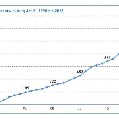 Seit Gründung der Gütegemeinschaft Kanalbau stieg die Zahl der Mitglieder Gruppe 2 (Auftraggeber) kontinuierlich. Abbildung: Güteschutz Kanalbau