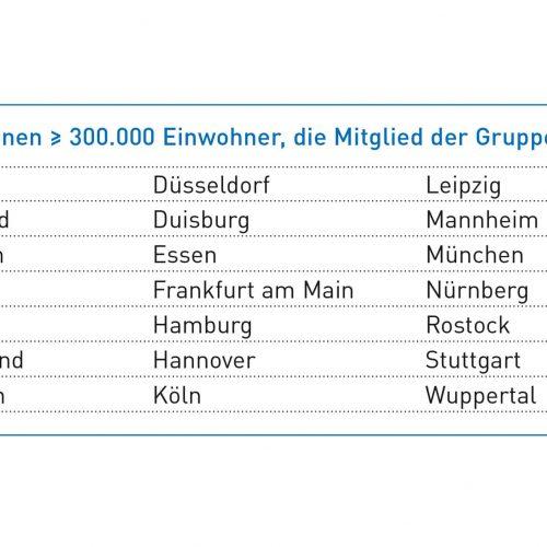 Alle deutschen Kommunen mit mehr als 300.000 Einwohnern sind Mitglied der RAL-Gütegemeinschaft. Allen ist ein Gedanke gemeinsam: Mit ihrem Engagement bekennen sie sich zu ihrer Verantwortung gegenüber dem Kulturgut unterirdische Infrastruktur. Abbildung: Güteschutz Kanalbau