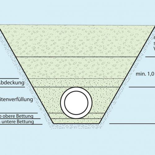 Zulässige Verdichtungsgeräte Abb.: Güteschutz Kanalbau