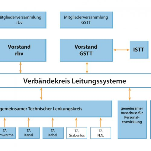 """Die beschlossene Kooperation von GSTT und rbv findet ihren organisatorischen Ausdruck in einem gemeinsamen """"Verbändekreis Leitungssysteme"""" und den weiteren Gremien auf fachlicher Ebene. Die Mitgliedschaft der GSTT in der International Society for Trenchless Technology (ISTT) bleibt von der neu gebildeten Struktur unberührt."""