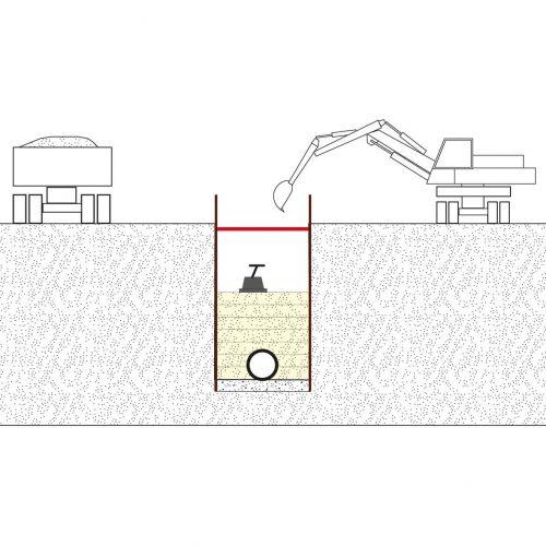 Beispiel Überschüttungsbedingungen A3, senkrechter Verbau oder in den Fällen, in denen die Grabenwände nicht auf Dauer erhalten bleiben. Abb.: Güteschutz Kanalbau