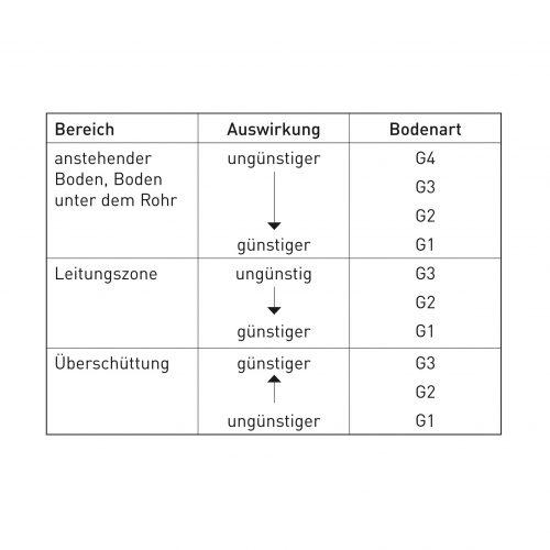 Einfluss der Bodenart auf die Rohrbelastung. Tab.: Güteschutz Kanalbau