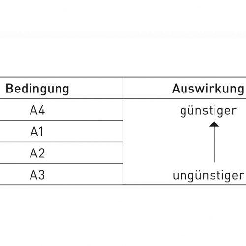 Einfluss der Überschüttungsbedingungen auf die Rohrbelastung.  Tab.: Güteschutz Kanalbau