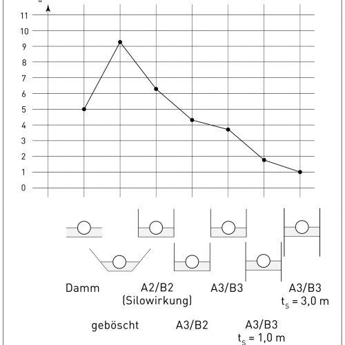 Einfluss der gewählten Grabensicherung auf die maximal mögliche Überdeckungshöhe hü. Abbildung: Technisches Handbuch der Fachvereinigung Beton- und Stahlbetonrohre e.V.