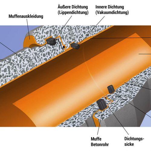 Foto 1: Das Doppeldichtungssystem des FABEKUN-Kanalrohrsystems besteht aus der innen gekammerten Vakuumdichtung im Kunststoffrohr und der äußeren Lippendichtung im Betonrohr.  Foto: Gebr. Fasel Betonwerke GmbH