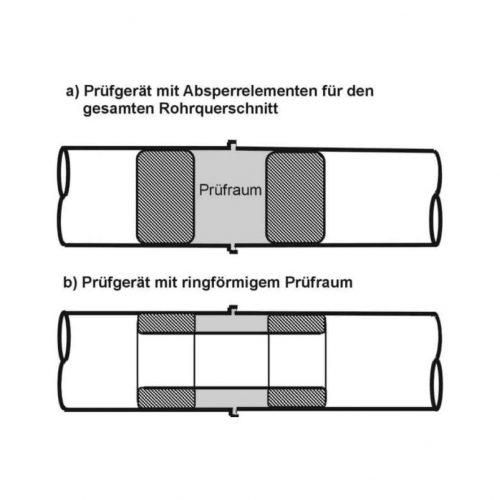 Prinzipskizze der Prüfgeräte zur Durchführung einer Dichtheitsprüfung einer Einzelrohrverbindung gemäß DWA-A 139. Abb.: DWA-A 139