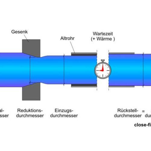 Schematische Darstellung des DynTec-Verfahrens. Foto: DIRINGER & SCHEIDEL ROHRSANIERUNG