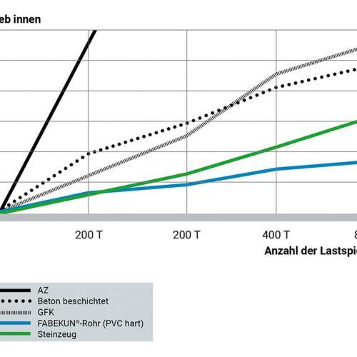 Laut Darmstädter Untersuchung beträgt der gemessene Abrieb der FABEKUN-Rohre nach 400.000 Lastspielen nur zwischen 0,30 bis 0,70 Millimeter. Quelle: Gebr. Fasel Betonwerke GmbH