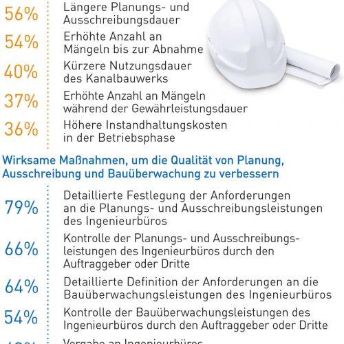 Abb. 3: Detaillierte Anforderungen verbessern die Qualität von Planung, Ausschreibung und Bauüberwachung. Quelle: Forschungsprojekt Gütegemeinschaft Kanalbau e. V. / TU Dortmund 2018, Seite 12/14 (Auszug)