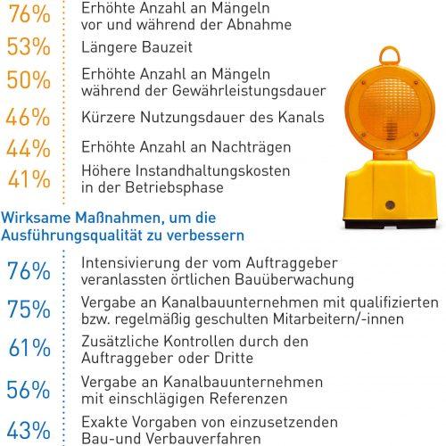 Abb. 4: Einer erhöhten Anzahl von Mängeln vor und während der Abnahme würden viele Netzbetreiber insbesondere mit einer Intensivierung der örtlichen Bauüberwachung begegnen. Quelle: Forschungsprojekt Gütegemeinschaft Kanalbau e. V. / TU Dortmund 2018, Seite 16/18 (Auszug)