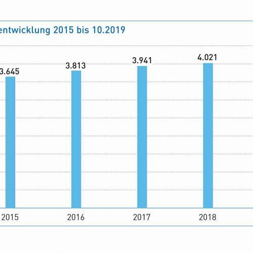 Auch 2019 stieg die Zahl der Mitglieder kontinuierlich an. Im Oktober betrug die Gesamtzahl 4.097.  Grafik: Güteschutz Kanalbau