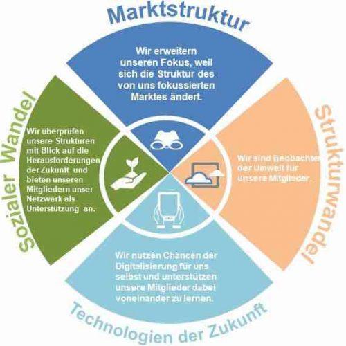 """Strategieprozess """"iro 2030"""" – Zielbild: Das Ziel dieses Prozesses besteht darin, das iro hinsichtlich seiner Zukunftsfähigkeit zu überprüfen. Abbildung: iro"""