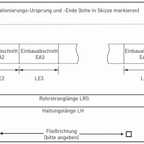 Lageskizze Einbauabschnitte (Muster). Abb.: Güteschutz Kanalbau
