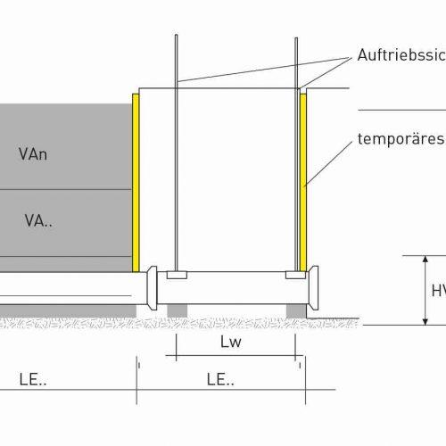 Verfüllabschnitte im Längsschnitt (Skizze).  Abb.: Güteschutz Kanalbau