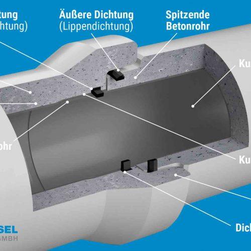 Einzigartig: Das Doppeldichtsystem besteht bei jedem Rohr aus zwei unabhängig voneinander funktionierenden Dichtungen – einer innen gekammerten Dichtung im Kunststoffrohr und einer äußeren Dichtung der Betonrohre. Grafik: Gebr. Fasel Betonwerke GmbH