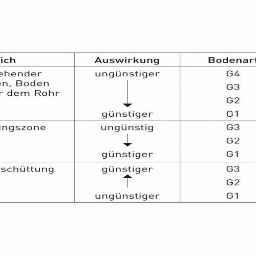 Tabelle 1: Einfluss der Bodenart auf die Rohrbelastung. Tab.: Güteschutz Kanalbau