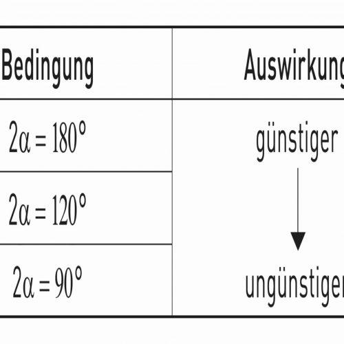 Tabelle 3: Einfluss des Auflagerwinkels auf die Rohrbelastung Tab.: Güteschutz Kanalbau