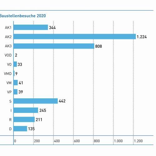 2020 haben die Prüfingenieure 3.533 Baustellenbesuche durchgeführt. Foto: Güteschutz Kanalbau